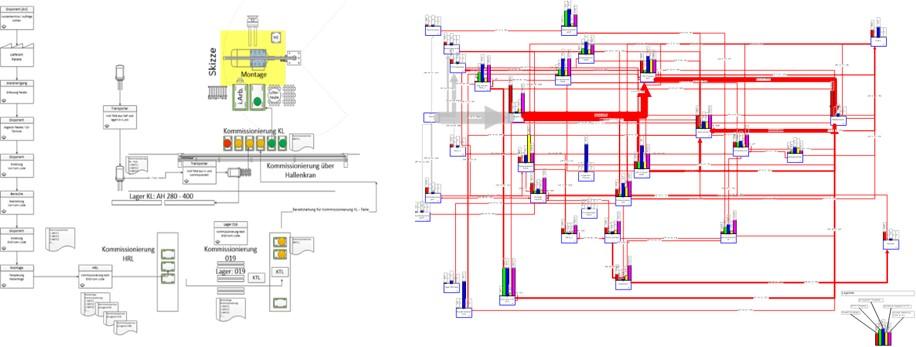 abrikplanung Materialflussplanung